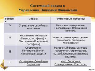 Системный подход в Управлении Личными Финансами УровеньЗадачиФинансовые про
