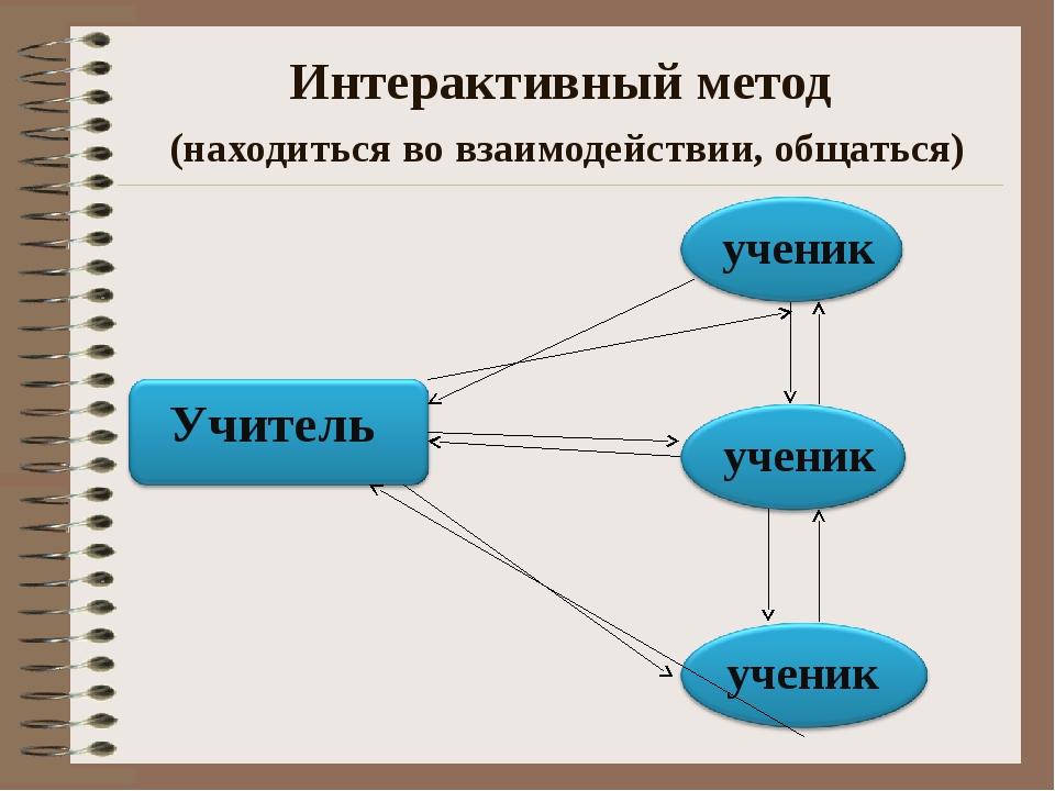 Интерактивный метод (находиться во взаимодействии, общаться)