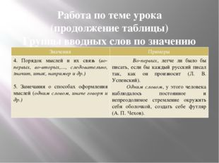 Работа по теме урока (продолжение таблицы) Группы вводных слов по значению Зн