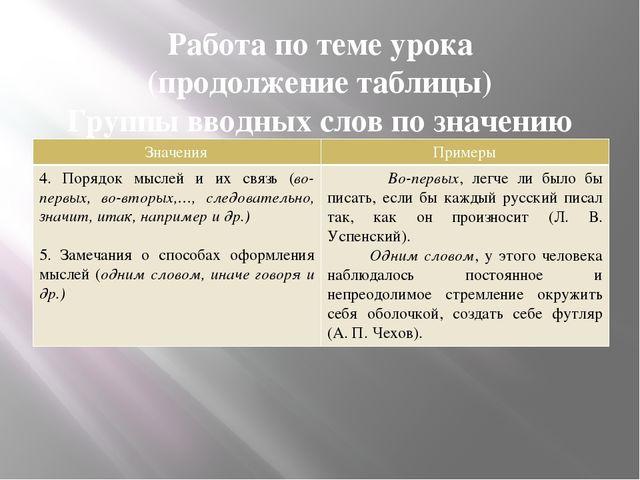 Работа по теме урока (продолжение таблицы) Группы вводных слов по значению Зн...