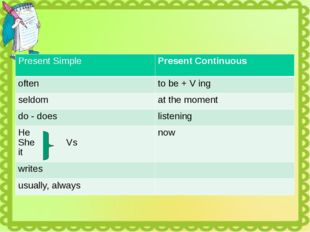 Present Simple PresentContinuous often tobe + Ving seldom at the moment do -
