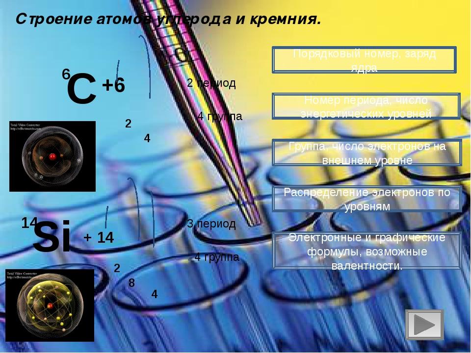 Строение атомов углерода и кремния. Порядковый номер, заряд ядра Номер период...