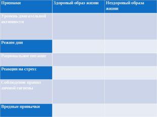 Признаки Здоровый образ жизни Нездоровый образа жизни Уровень двигательной а