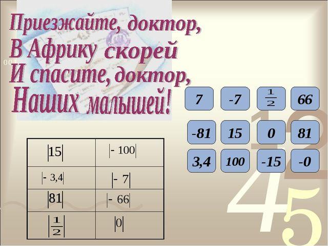 7 -7 66 -81 15 0 81 3,4 100 -15 -0