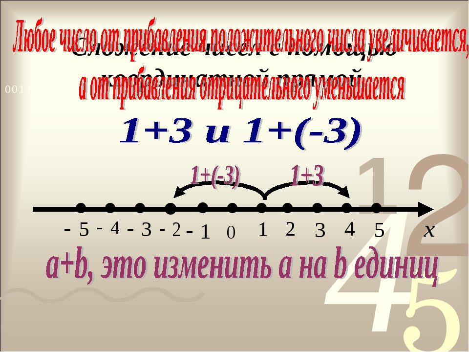 Сложение чисел с помощью координатной прямой.