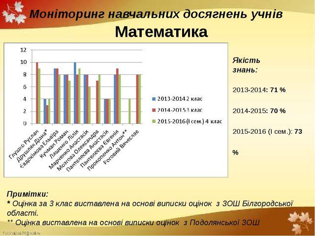 Моніторинг навчальних досягнень учнів Математика Примітки: * Оцінка за 3 клас...