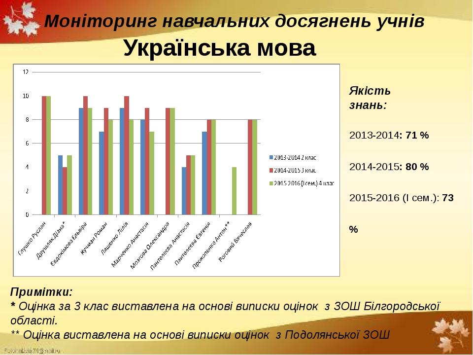 Моніторинг навчальних досягнень учнів Українська мова Примітки: * Оцінка за 3...