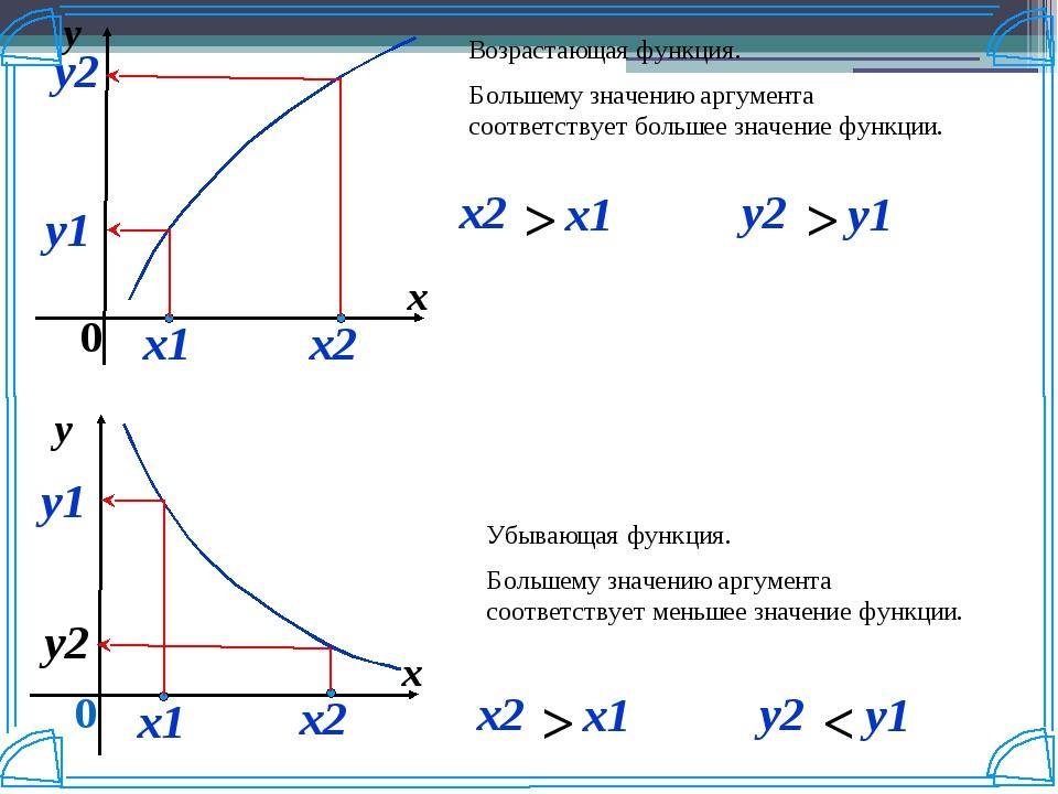 y x 0 y2 Убывающая функция. Большему значению аргумента соответствует меньшее...