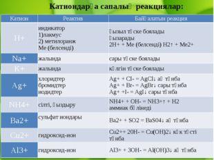 Катиондарға сапалық реакциялар: Катион Реактив Байқалатын реакция H+ индикат