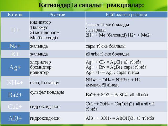 Катиондарға сапалық реакциялар: Катион Реактив Байқалатын реакция H+ индикат...
