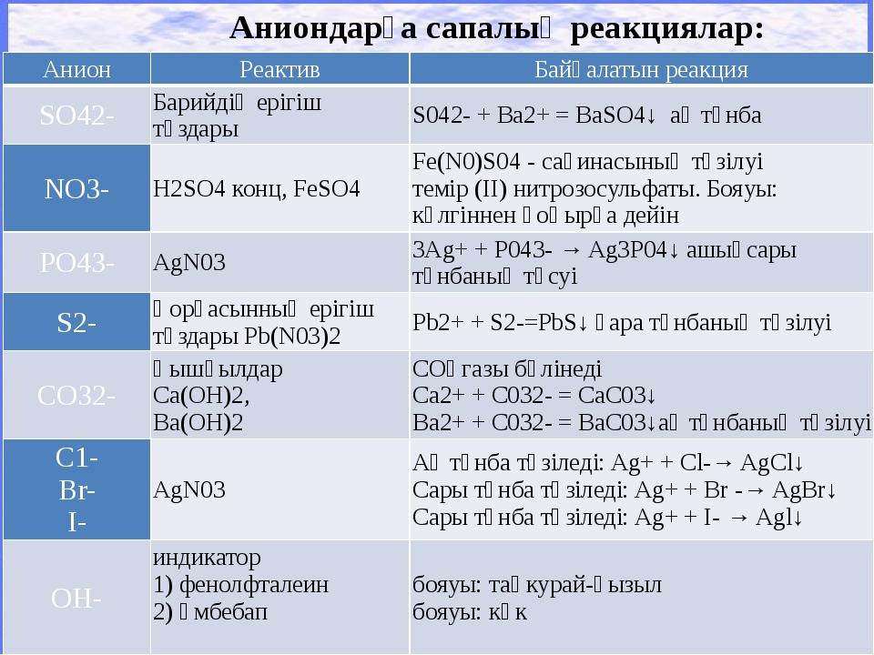 Аниондарға сапалық реакциялар: Анион Реактив Байқалатын реакция SO42- Барийд...