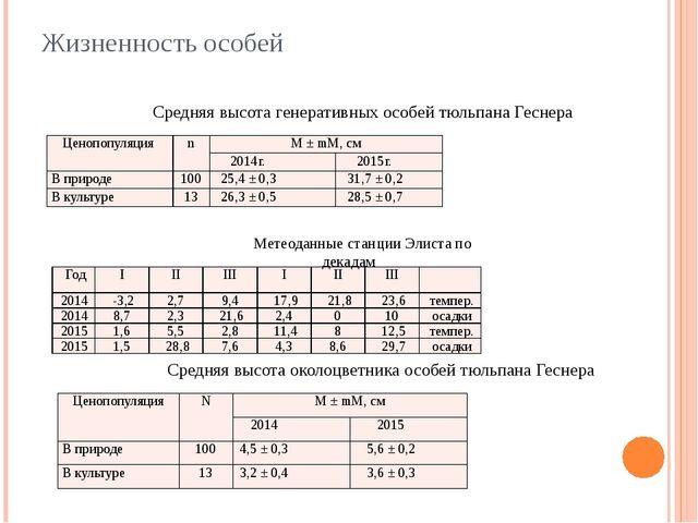 Жизненность особей Средняя высота генеративных особей тюльпана Геснера Метеод...