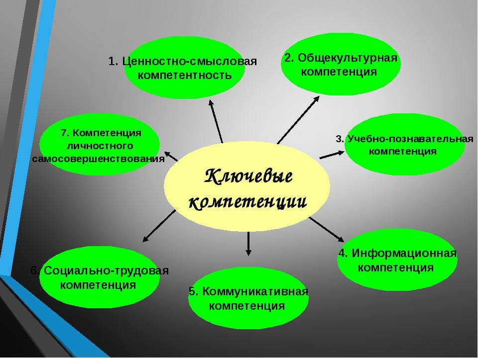 Ключевые компетенции 1. Ценностно-смысловая компетентность 7. Компетенция ли...