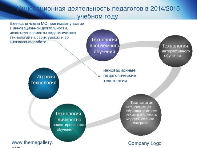 www.themegallery.com Company Logo . Инновационная деятельность педагогов в 20...
