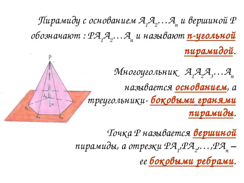 Многоугольник А1А2А3…Аn называется основанием, а треугольники- боковыми граня...