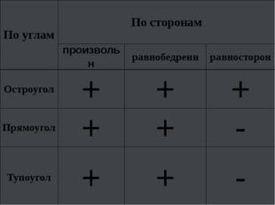 По углам По сторонам произвольн равнобедренн равносторон Остроугол + + + Прям