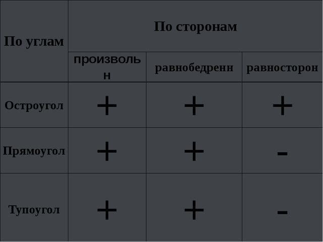 По углам По сторонам произвольн равнобедренн равносторон Остроугол + + + Прям...