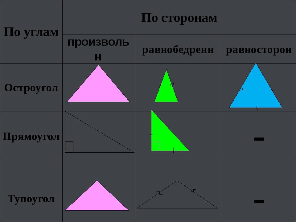 По углам По сторонам произвольн равнобедренн равносторон Остроугол Прямоугол...