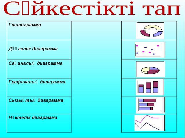 Гистограмма  Дөңгелек диаграмма  Сақиналық диаграмма  Графикалық диагра...