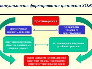 Актуальность формирования ценности ЗОЖ биологическая сущность личности Социал