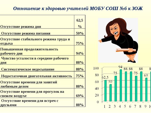 Отношение к здоровью учителей МОБУ СОШ №6 к ЗОЖ 1Отсутствие режима дня62,5...