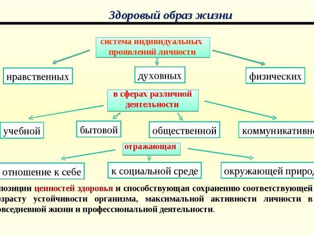 система индивидуальных проявлений личности в сферах различной деятельности от...