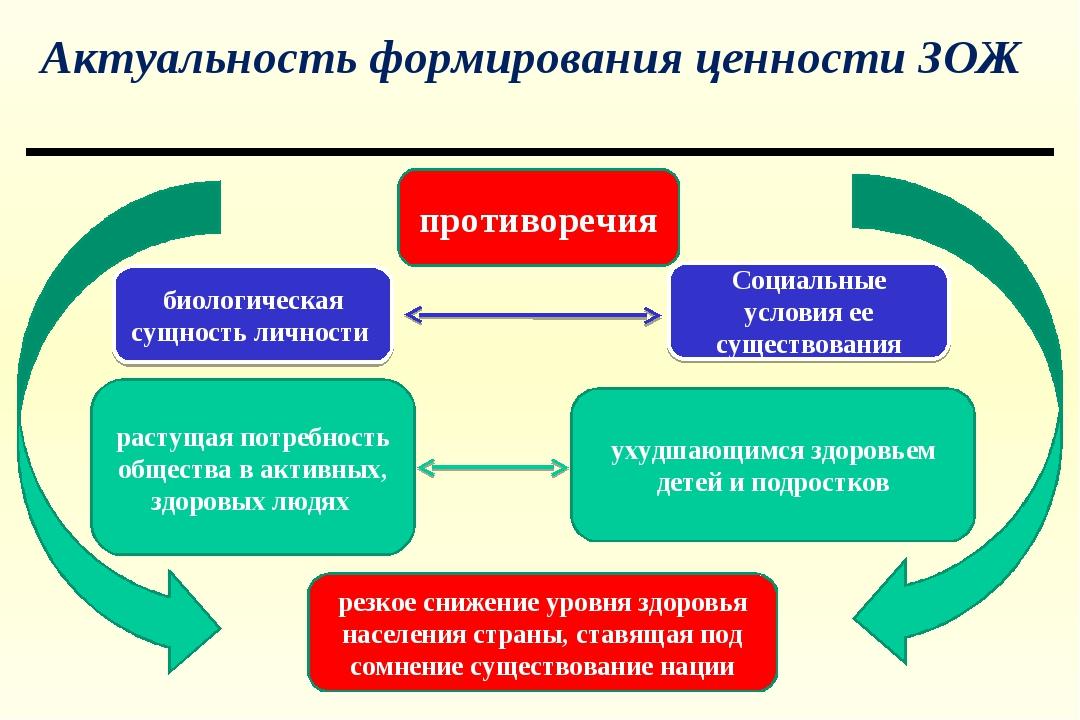 Актуальность формирования ценности ЗОЖ биологическая сущность личности Социал...