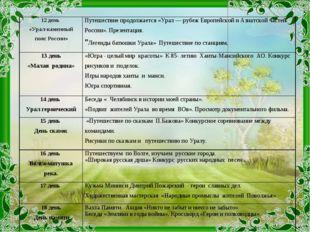 12 день «Урал-каменный пояс России»Путешествие продолжается «Урал— рубеж Ев