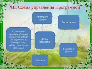 XII. Схема управления Программой Дети и подростки Начальник лагеря Воспитател