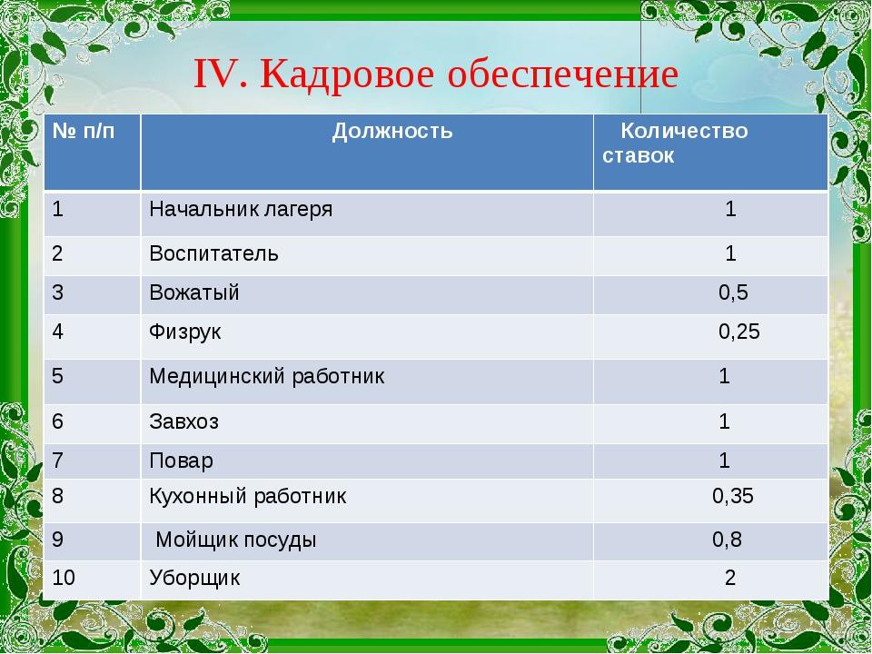IV. Кадровое обеспечение № п/п Должность  Количество ставок 1Начальник лаг...