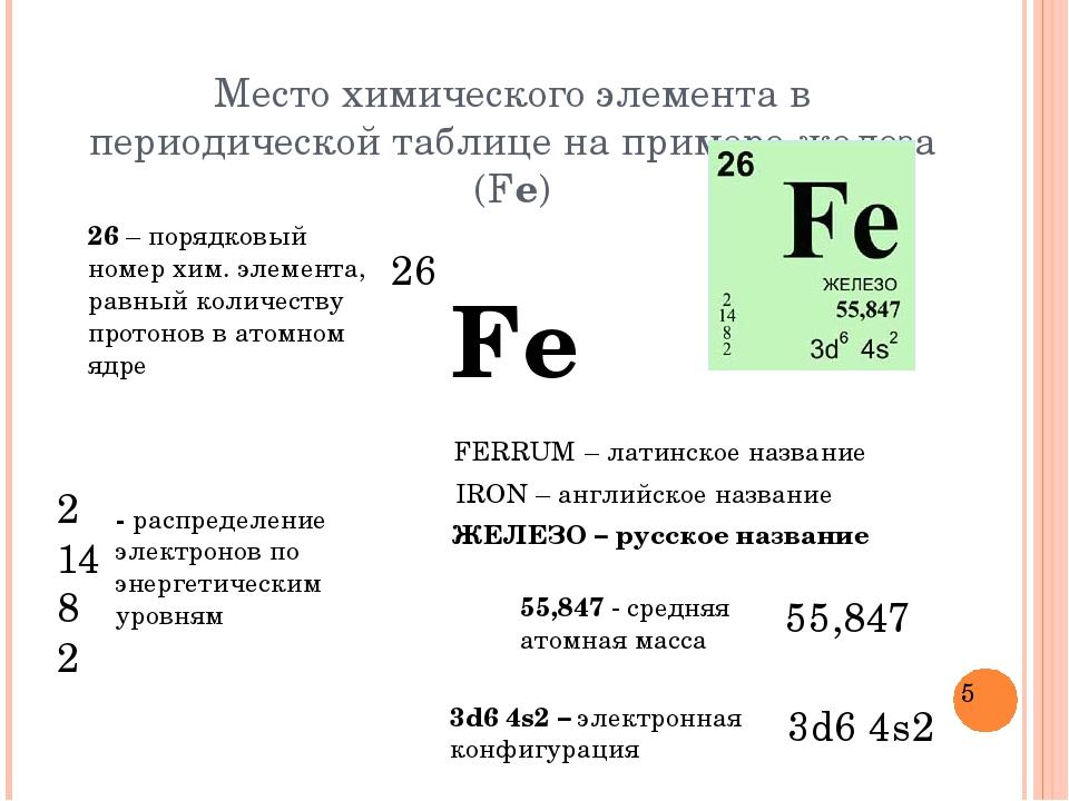 Место химического элемента в периодической таблице на примере железа (Fe) Fe...