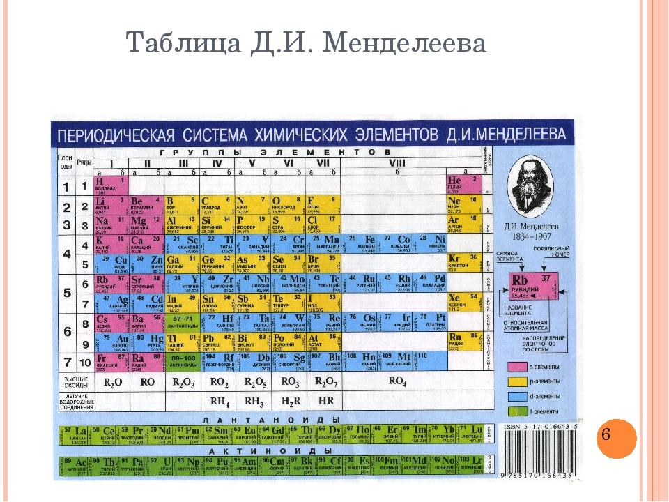 Таблица Д.И. Менделеева
