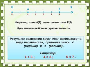 Например, точкаA(2) лежит левее точкиE(6).      Нульменьше любого