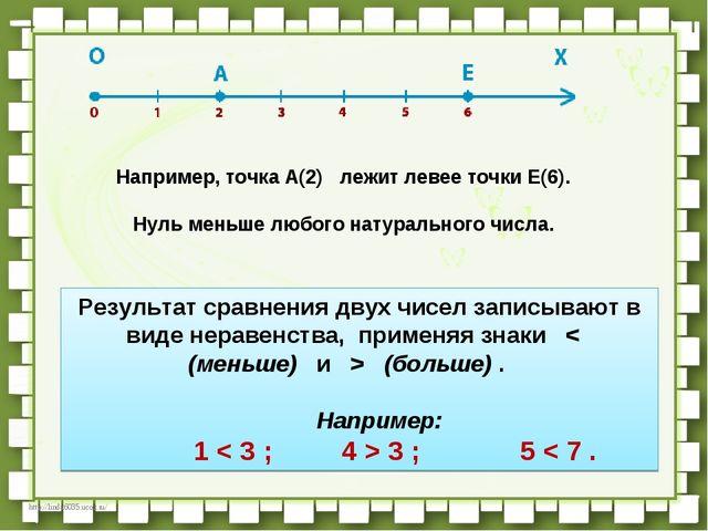 Например, точкаA(2) лежит левее точкиE(6).      Нульменьше любого...