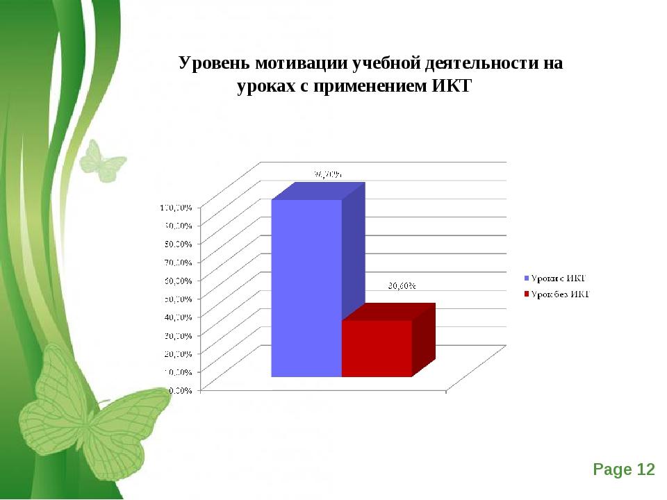 Уровень мотивации учебной деятельности на уроках с применением ИКТ Free Power...
