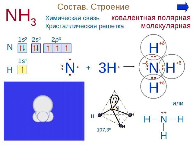 Состав. Строение NH3 N 1s2 2s2 2p3 + H N H H 3H H N 1s1 +δ +δ +δ –δ Н или H H...
