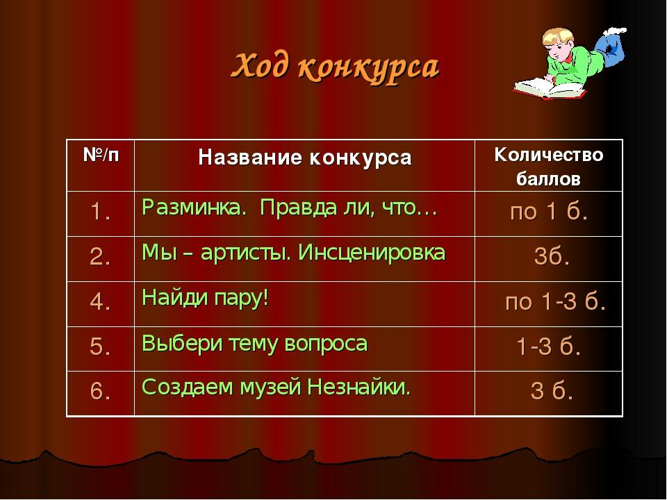 Ход конкурса №/пНазвание конкурсаКоличество баллов 1.Разминка. Правда ли,...