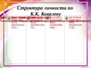Структура личности по К.К. Ковалеву