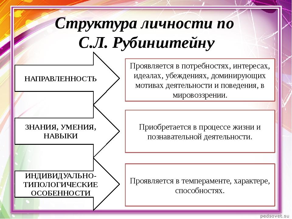 Структура личности по С.Л. Рубинштейну НАПРАВЛЕННОСТЬ ЗНАНИЯ, УМЕНИЯ, НАВЫКИ...
