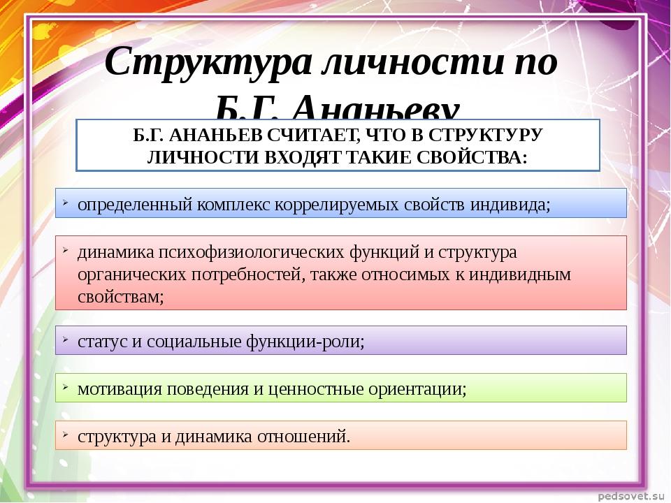Структура личности по Б.Г. Ананьеву Б.Г. АНАНЬЕВСЧИТАЕТ, ЧТО В СТРУКТУРУ ЛИЧ...