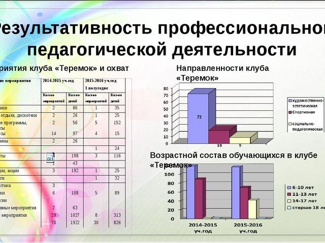 Результативность профессиональной педагогической деятельности Мероприятия клу...
