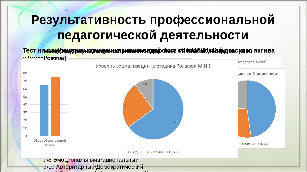 Результативность профессиональной педагогической деятельности Тест на самооце...