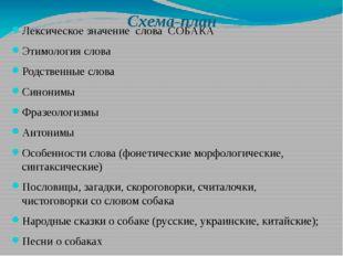 Схема-план Лексическое значение слова СОБАКА Этимология слова Родственные сло