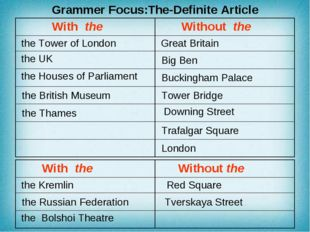 Grammer Focus:The-Definite Article With the	 Without the the Kremlin	 Red Squ