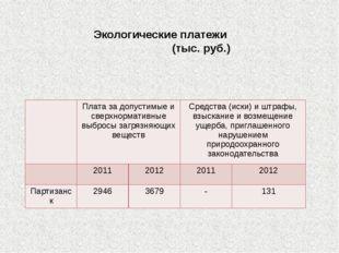 Экологические платежи (тыс. руб.) Платаза допустимые и сверхнормативные выбро