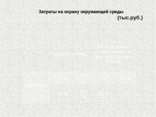 Затраты на охрану окружающей среды (тыс.руб.) Текущиезатраты Затратына кап. Р