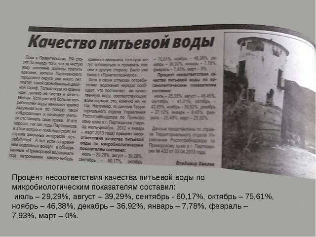 Процент несоответствия качества питьевой воды по микробиологическим показател...