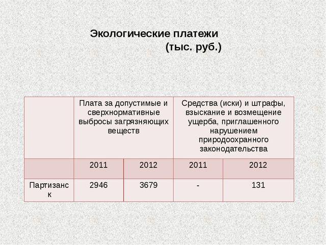 Экологические платежи (тыс. руб.) Платаза допустимые и сверхнормативные выбро...