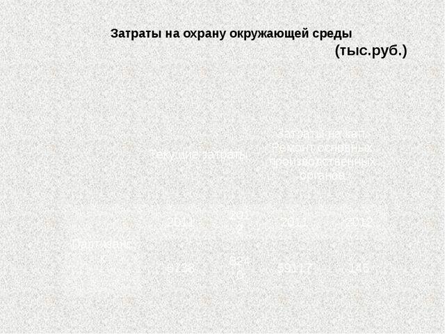 Затраты на охрану окружающей среды (тыс.руб.) Текущиезатраты Затратына кап. Р...
