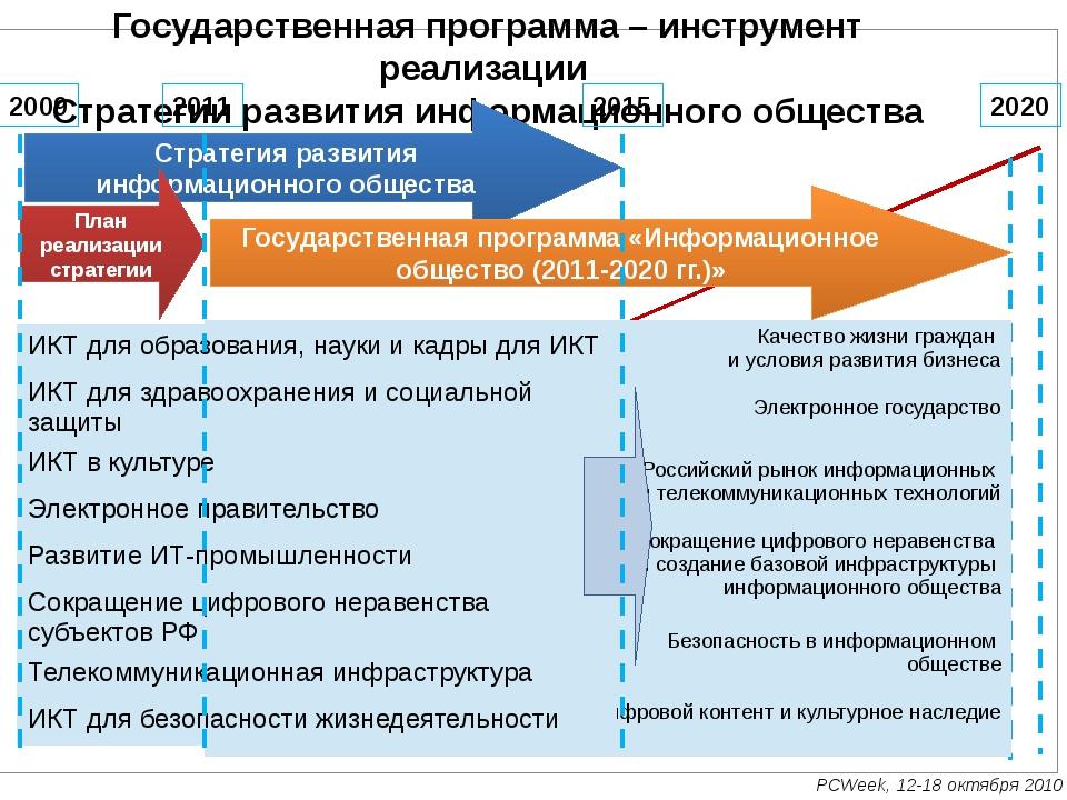 Государственная программа – инструмент реализации  Стратегии развития информа...
